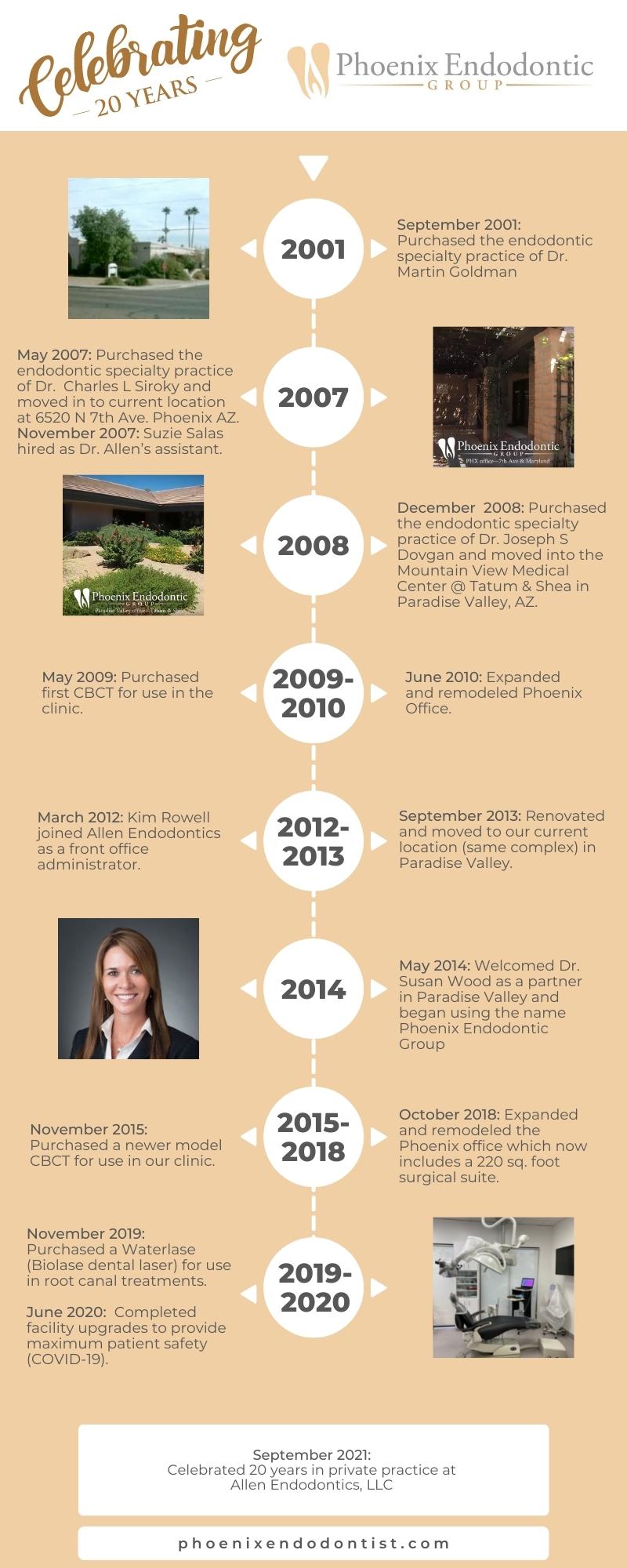 Phoenix Endo 20 Year Timeline
